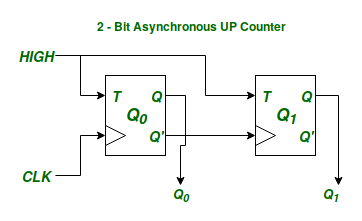 figure – 2-bit binary asynchronous up counter