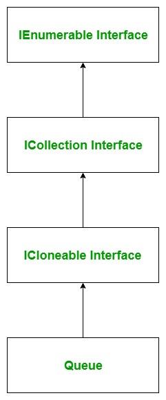 C# Queue with Examples - GeeksforGeeks