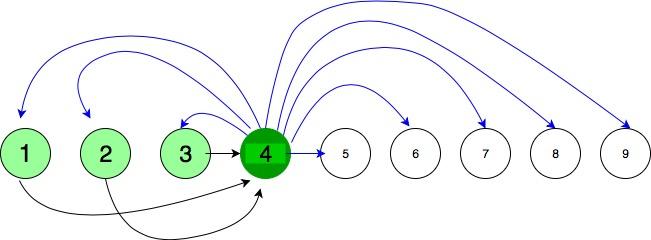Flowchart of algorithm