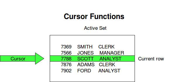 Cursors in PL/SQL - GeeksforGeeks