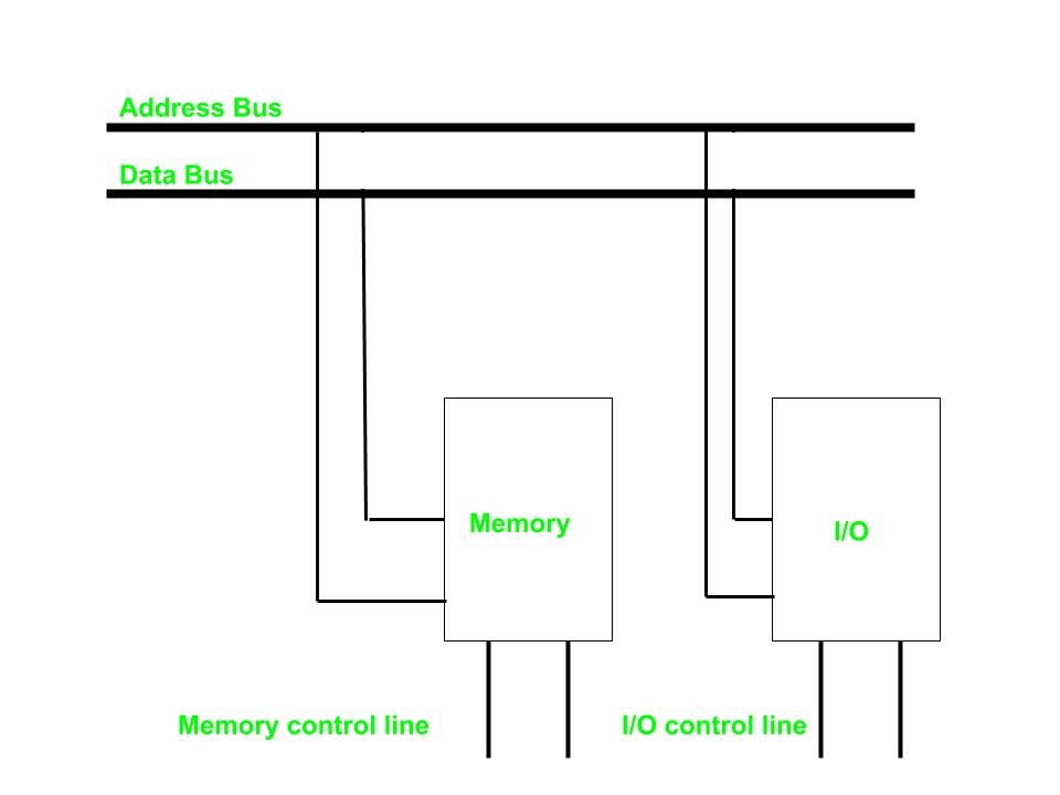 Memory mapped I/O and Isolated I/O - GeeksforGeeks