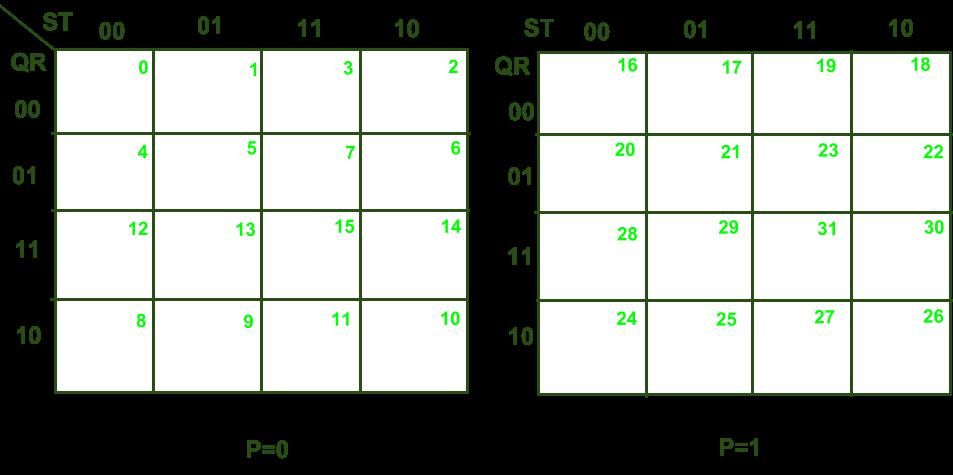 Digital Logic | 5 variable K-Map - GeeksforGeeks on truth table, karnaugh map calculator, karnaugh map program, combinational logic, maurice karnaugh, edward w. veitch, boolean expression, karnaugh map for a full adder, karnaugh map 1.1 variables, karnaugh map creator, karnaugh map generator, logical graph, bitwise operation, karnaugh map boolean, de morgan's laws, karnaugh map algorithm, boolean algebra, binary decision diagram, consensus theorem, karnaugh map decimal number display, karnaugh map equation, karnaugh map 5 led circuit, karnaugh map excel, karnaugh map explorer, karnaugh map 2 column, boolean function, karnaugh map wrap around d, karnaugh map tutorial,