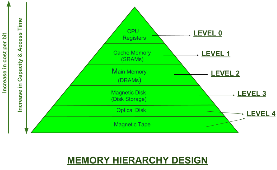 Memory Hierarchy Design and its Characteristics - GeeksforGeeks