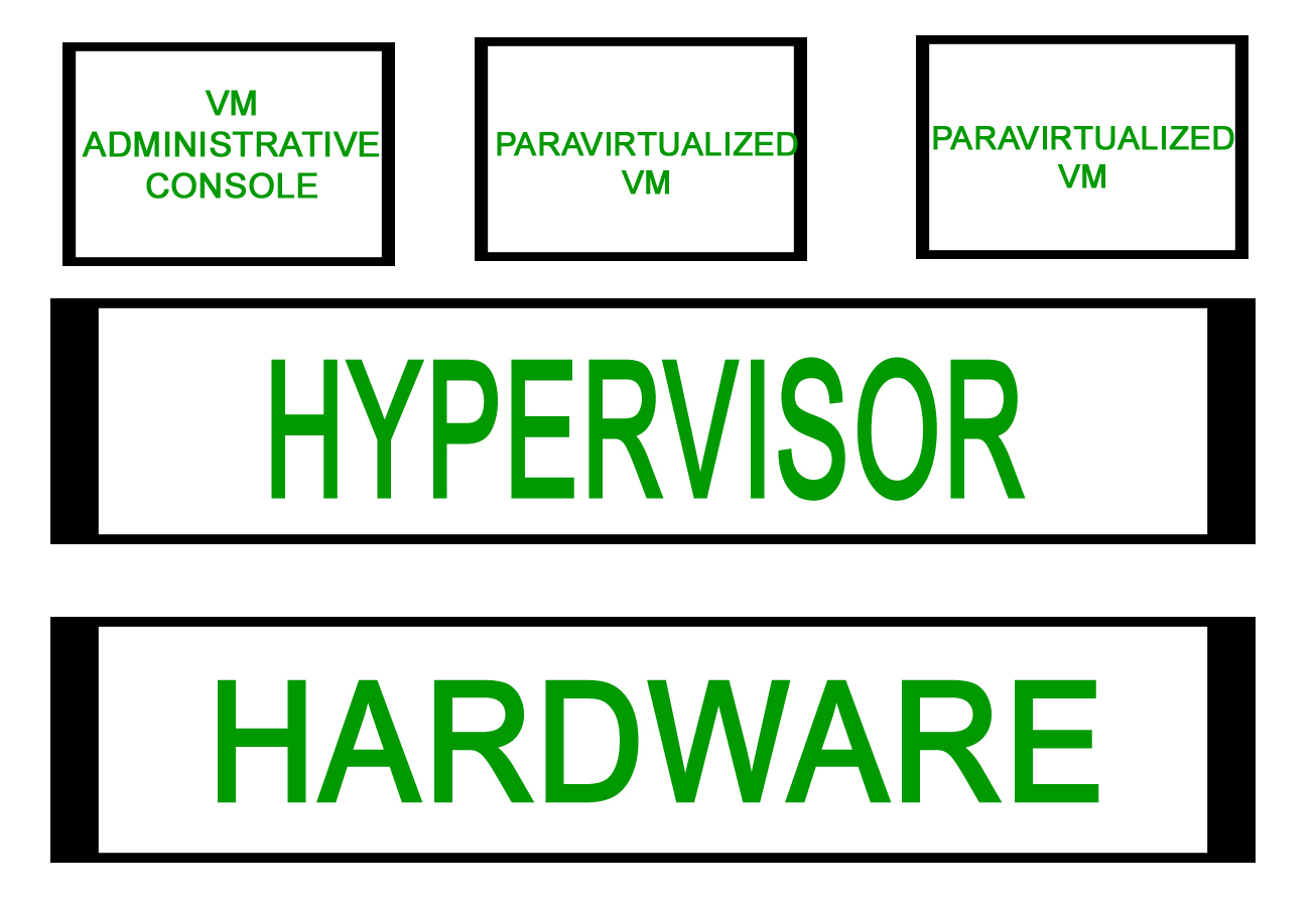 computer network | types of server virtualization - geeksforgeeks