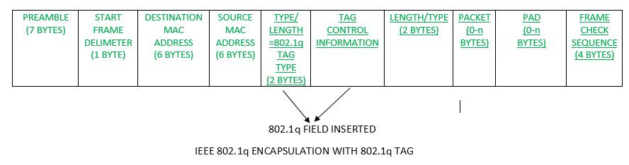 Inter-Switch Link (ISL) and IEEE 802.1Q - GeeksforGeeks