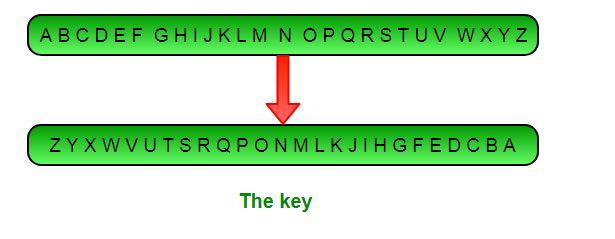 Implementing Atbash Cipher - GeeksforGeeks