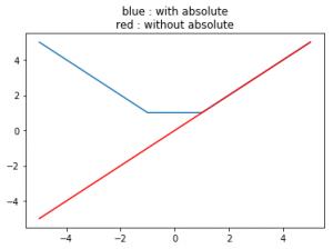 numpy absolute() in Python - GeeksforGeeks
