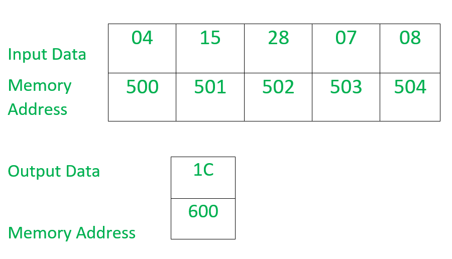 8086 program to find sum of odd numbers in a given series