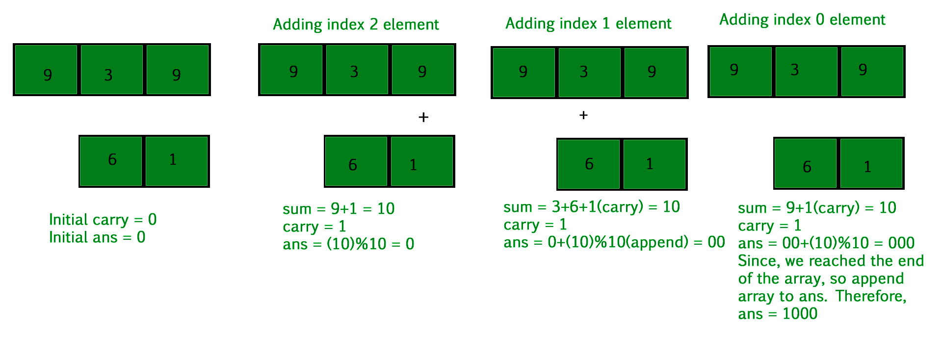 Add two numbers represented by two arrays - GeeksforGeeks