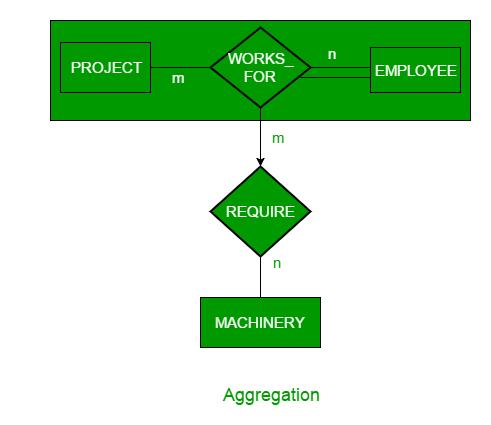 DBMS   ER Model: Generalization, Specialization and Aggregation