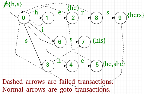 Aho-Corasick Algorithm for Pattern Searching - GeeksforGeeks