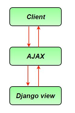 Handling Ajax request in Django - GeeksforGeeks