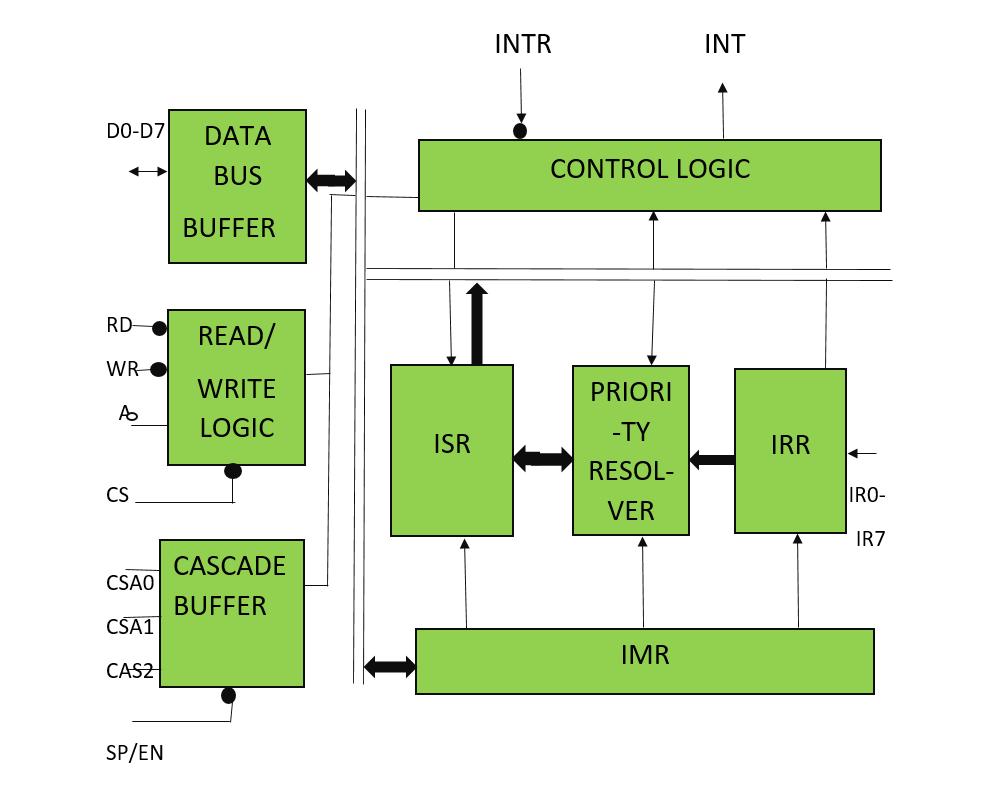 block diagram of 8259 pic microprocessor –