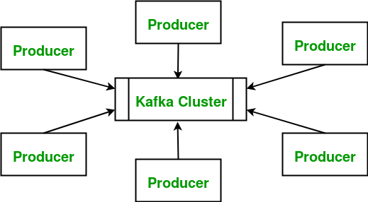 Apache Kafka | Introduction - GeeksforGeeks