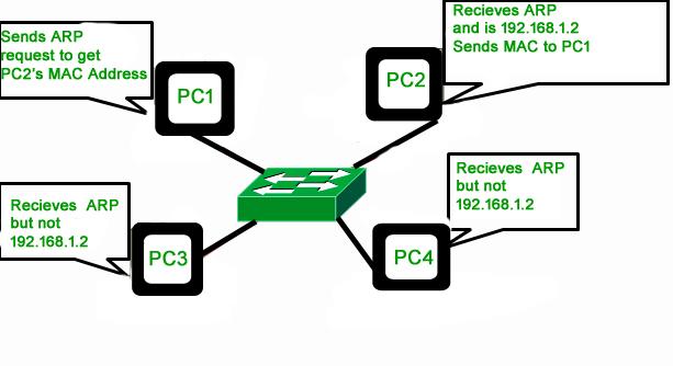 Computer Network   ARP, Reverse ARP(RARP), Inverse ARP(InARP), Proxy