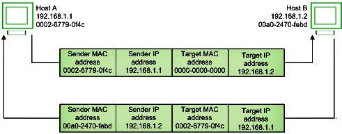 Computer Network | ARP, Reverse ARP(RARP), Inverse ARP(InARP), Proxy