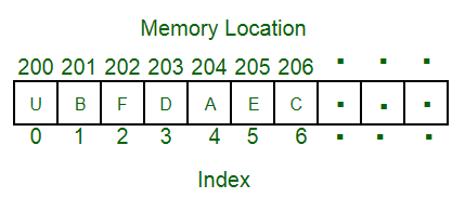 Image result for What do you mean by an Array?