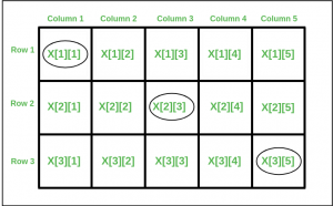 Number of positions with Same address in row major and