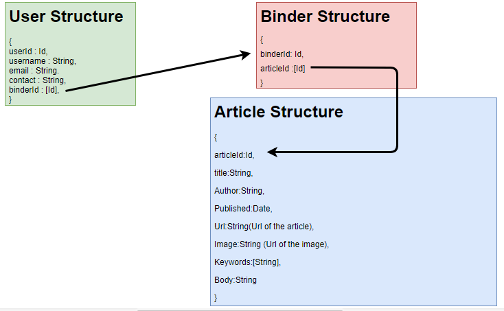 articlearea data structures and reference