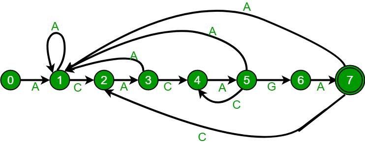 Finite Automata algorithm for Pattern Searching - GeeksforGeeks