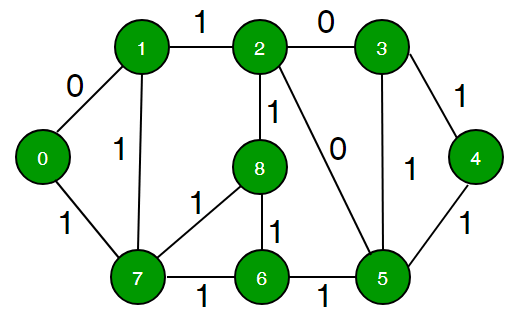 0-1 BFS (Shortest Path in a Binary Weight Graph) - GeeksforGeeks