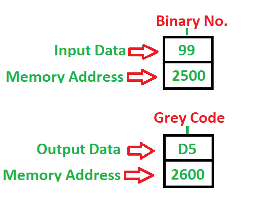 8086 Program To Convert Binary Grey Code