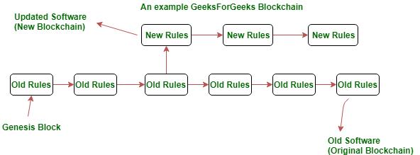 an example gfg blockchain fork