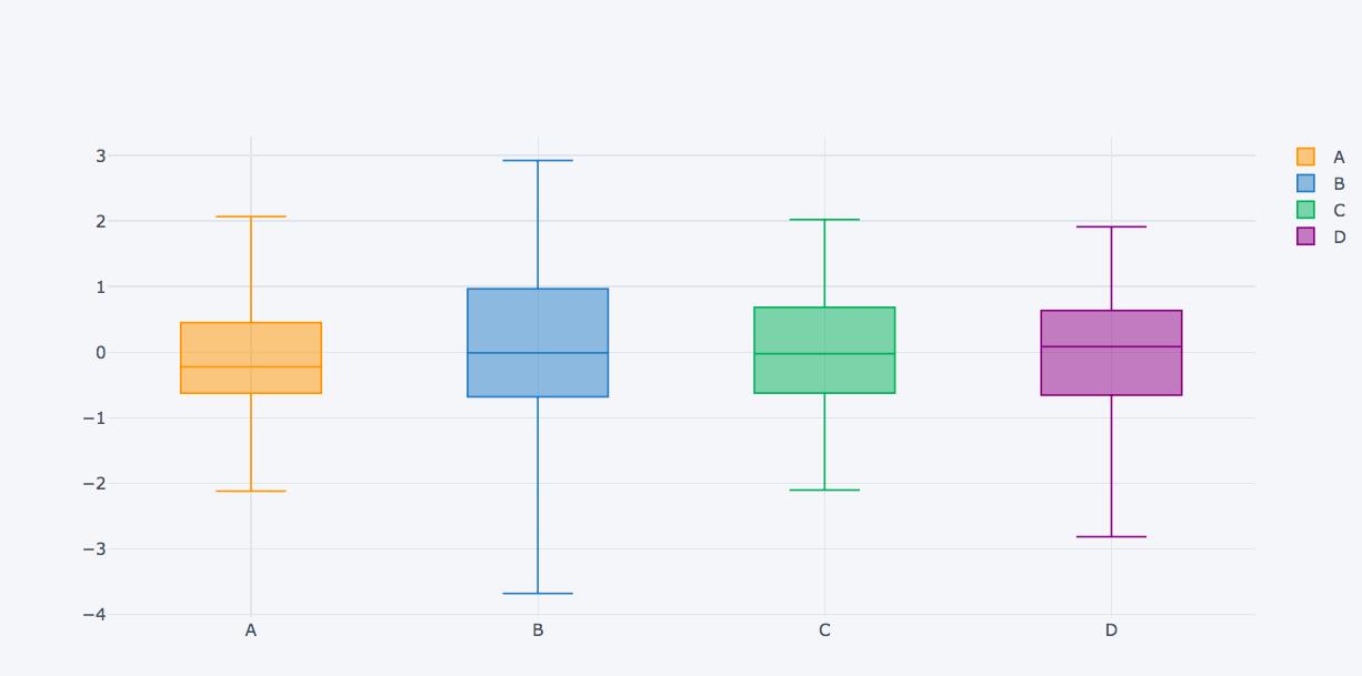 Python | Plot different graphs using plotly and cufflinks