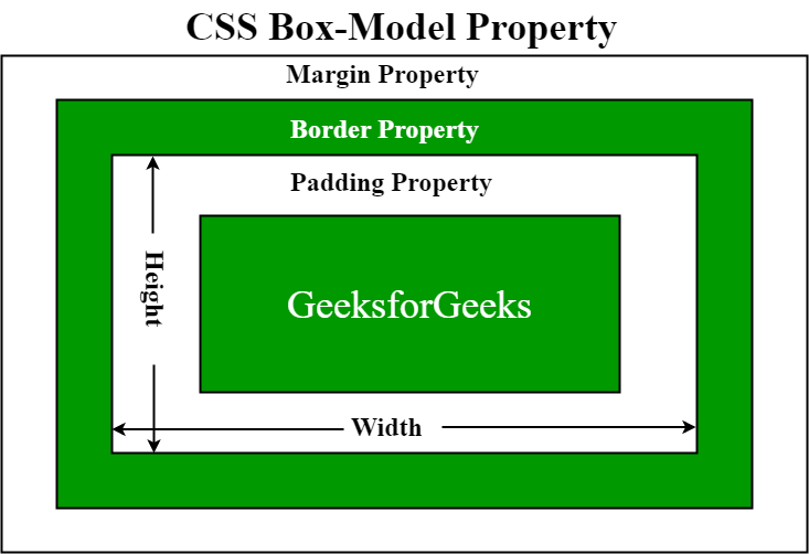 box model property