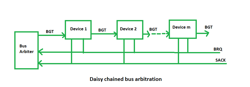 common bus system in computer architecture pdf