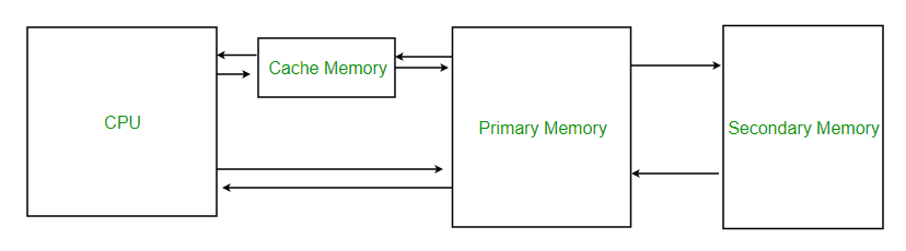 Computer Organization Cache Memory Geeksforgeeks