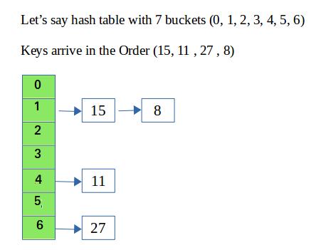 Hashing in Java - GeeksforGeeks