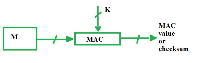 mac value generation