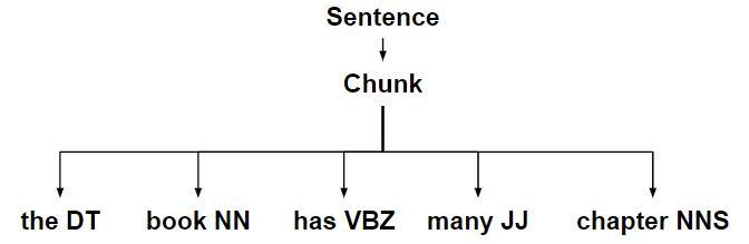 NLP | Chunking Rules - GeeksforGeeks