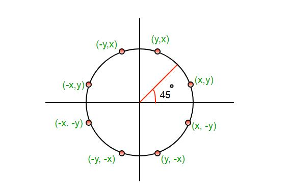 mid-point circle drawing algorithm - geeksforgeeks