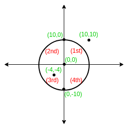 Finding Quadrant of a Coordinate with respect to a Circle ...