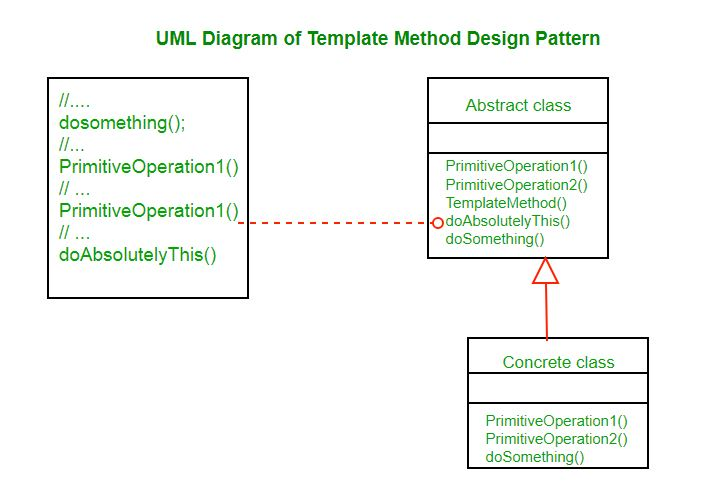 Template Method Design Pattern - GeeksforGeeks
