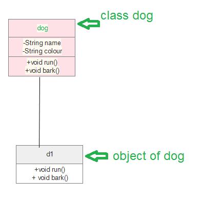 Unified Modeling Language Uml Class Diagrams Geeksforgeeks