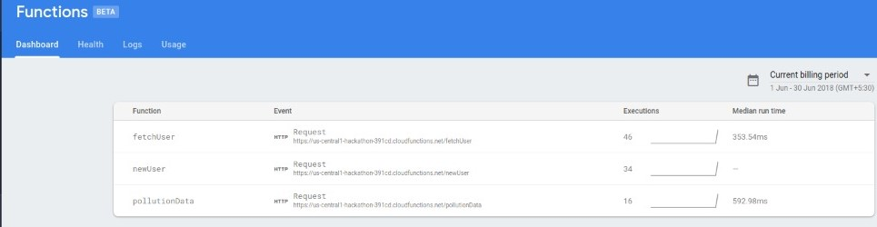 cloud functions for new user, pollution data