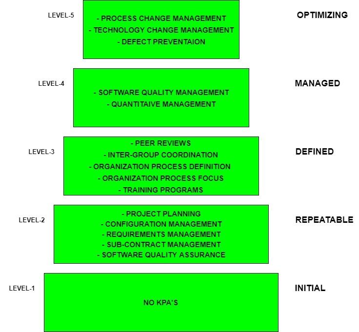 Software Engineering | Capability maturity model (CMM