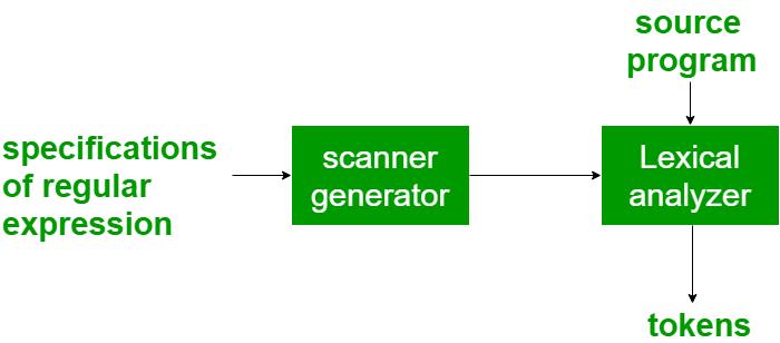Compiler design i.