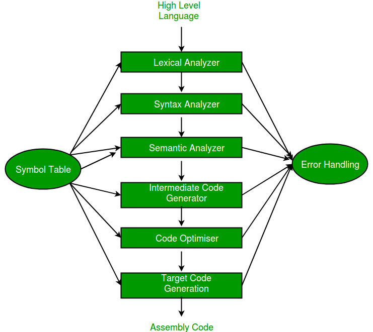 Compiler design phases of a compiler geeksforgeeks symbol table it is a data structure being used and maintained by the compiler consists all the identifiers name along with their types ccuart Choice Image