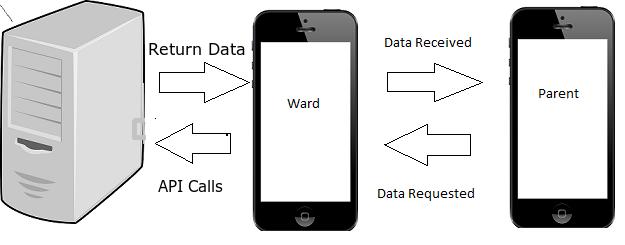 Project Idea | Ward Tracking System - GeeksforGeeks