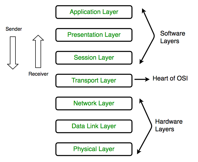 Computer Network Layers Of Osi Model Geeksforgeeks