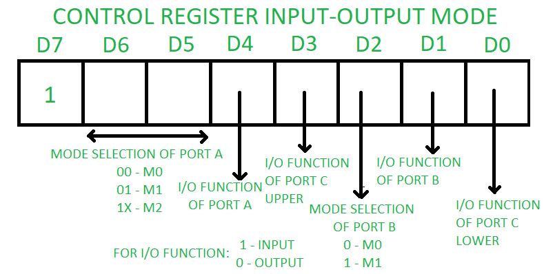 Mode 0 In This All The Three Ports Port A B C Can Work As Simple Input Function Or Output There Is No Interrupt