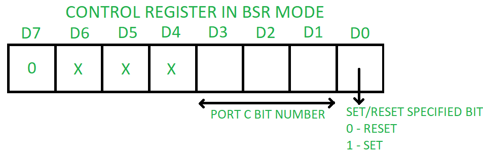 Bit Set Reset BSR Mode If MSB Of Control Word D7 Is 0 PPI Works In This Only Port C Bits Are Used For Or