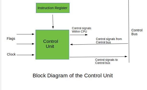 Block Diagram Of Computer System Architecture