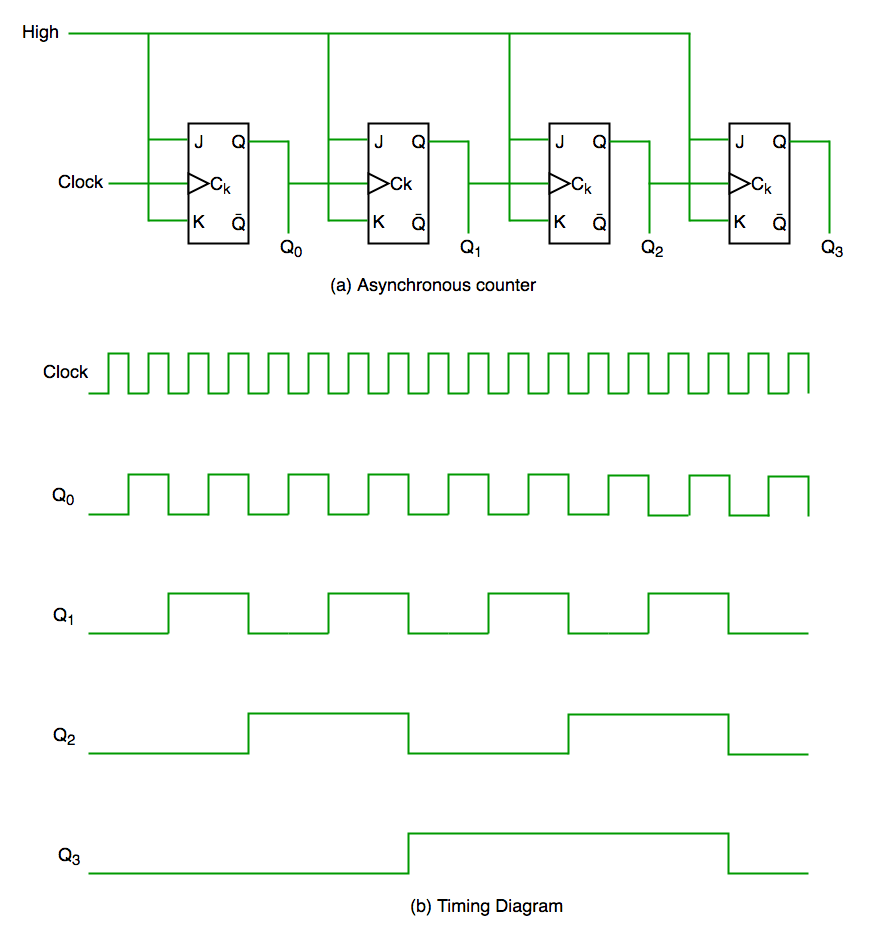 Counters In Digital Logic Geeksforgeeks 6 Hour Timer Circuit Diagram We Can Understand It By Following Digi1