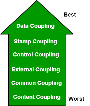 Software Engineering | Coupling and Cohesion - GeeksforGeeks