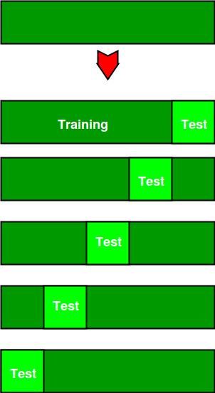 Cross Validation in Machine Learning - GeeksforGeeks